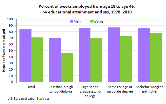 Labor Market Attachment Of Baby Boomers By Educational