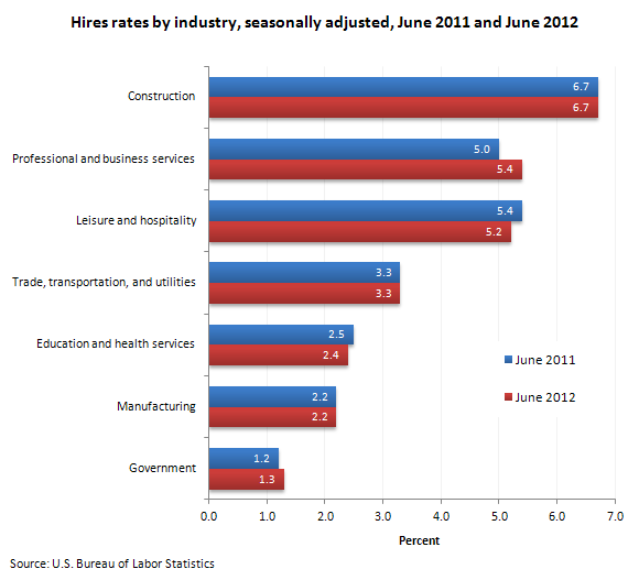 Hires rates by industry, seasonally adjusted, June 2011 and June 2012