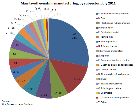 Mass layoffs in july 2012 the economics daily u s for U s bureau of labor statistics