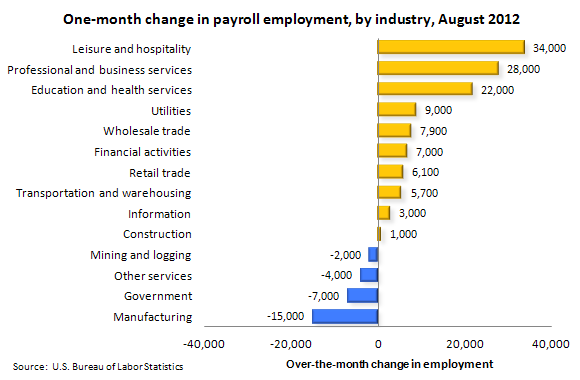 One-month change in payroll employment, by industry, August 2012