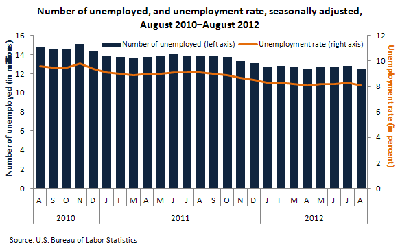Number of unemployed, and unemployment rate, seasonally adjusted, August 2010–August 2012