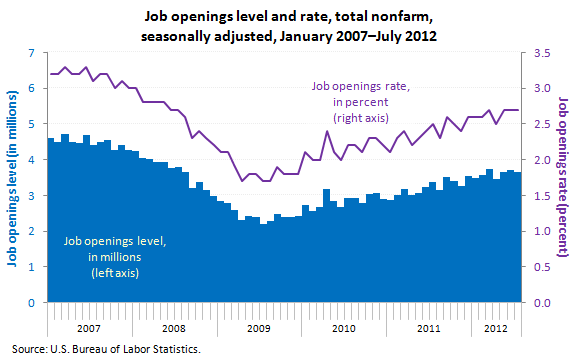 Job openings level and rate, total nonfarm, seasonally adjusted, January 2007-July 2012