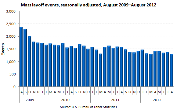 Mass layoff events, seasonally adjusted, August 2009-August 2012