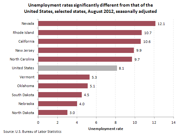 An analysis a bureau of labor statistics of the month of august