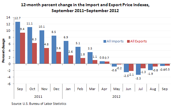 Solved: A Large Country Is Offering Export Subsidy To Its ...  |Import Export Graph