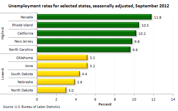 Unemployment rates for selected states, seasonally adjusted, September 2012