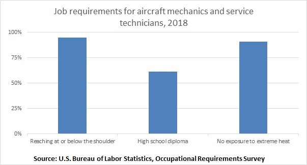 Job requirements for aircraft mechanics and service technicians