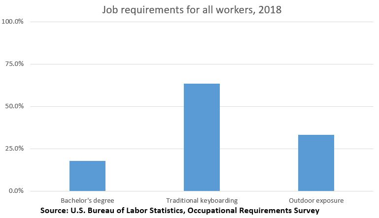 Job requirements for all workers
