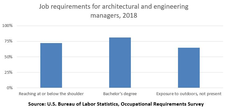 Job requirements for architectural and engineering managers