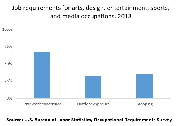 Job requirements for arts, design, entertainment, sports, and media occupations