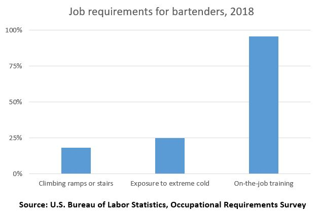 Job requirements for bartenders