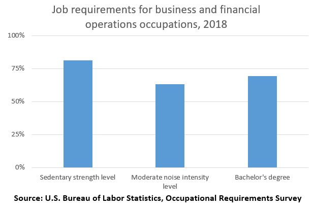 Job requirements for business and financial operations occupations