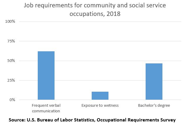 Job requirements for community and social services occupations