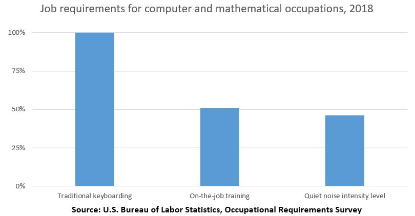 Job requirements for computer and mathematical occupations