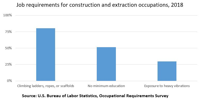 Job requirements for construction and extraction occupations