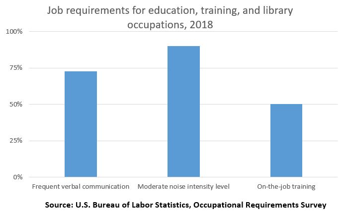 Job requirements for education, training, and library occupations