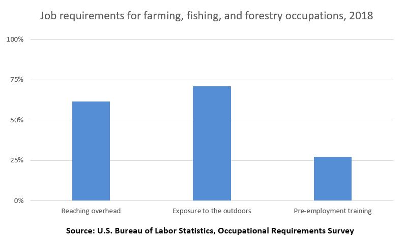 Job requirements for farming, fishing, and forestry occupations