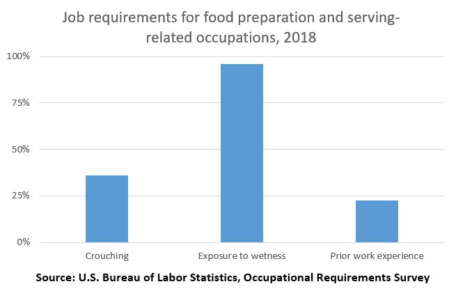 Job requirements for food preparation and serving-related occupations