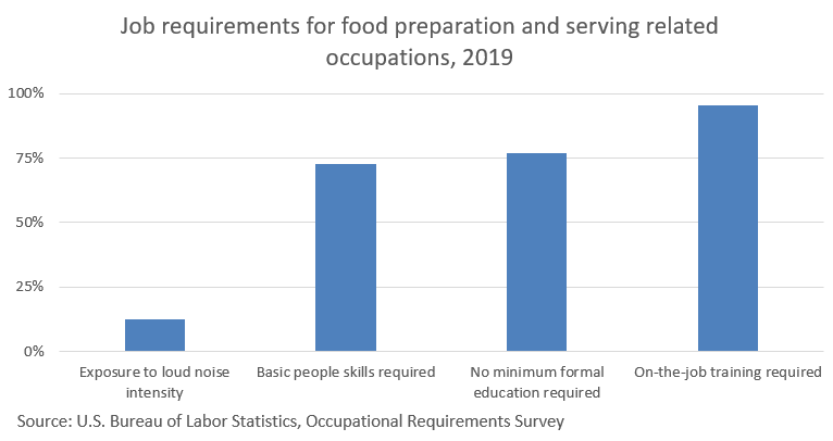food-preparation-and-serving-related