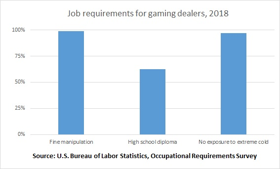 Job requirements for gaming dealers