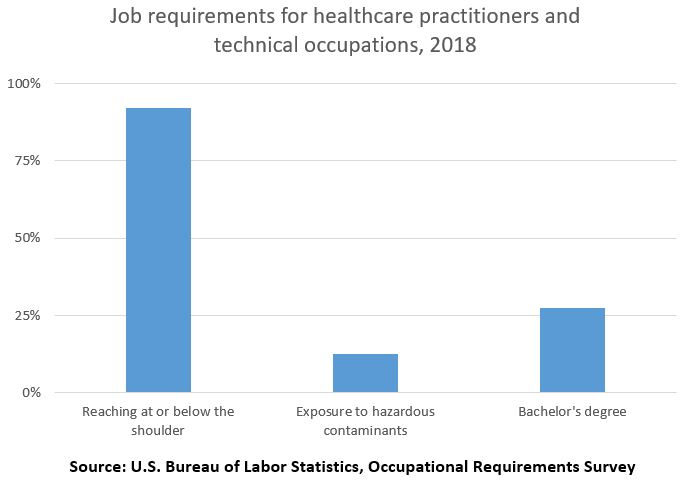 Job requirements for healthcare practitioners and technical occupations