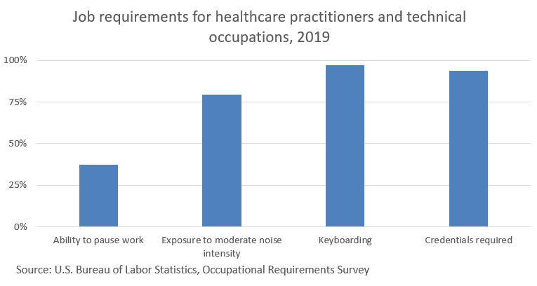 healthcare-practitioners-and-technical