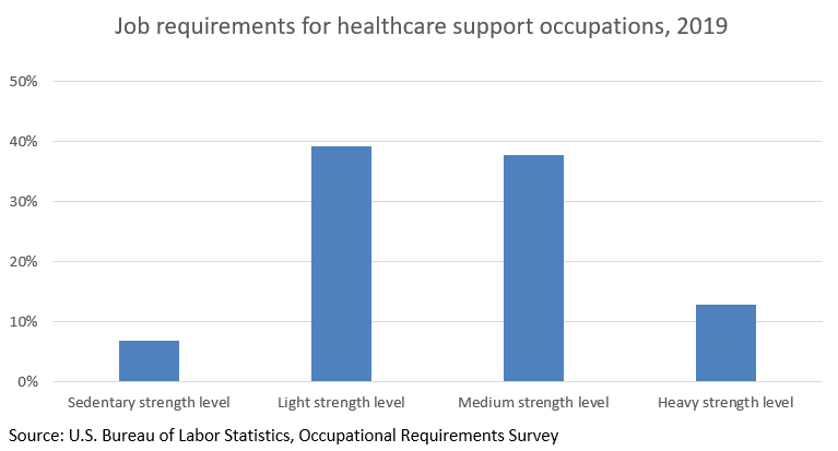 healthcare-support