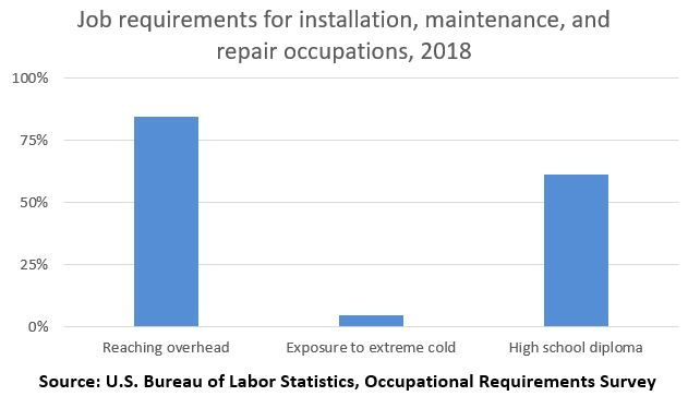 Job requirements for installation, maintenance, and repair occupations