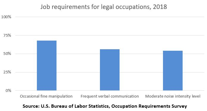 Job requirements for legal occupations