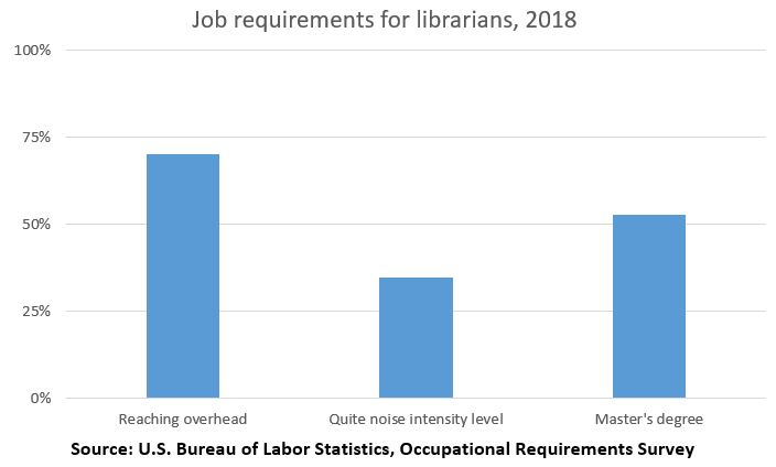 Job requirements for librarians
