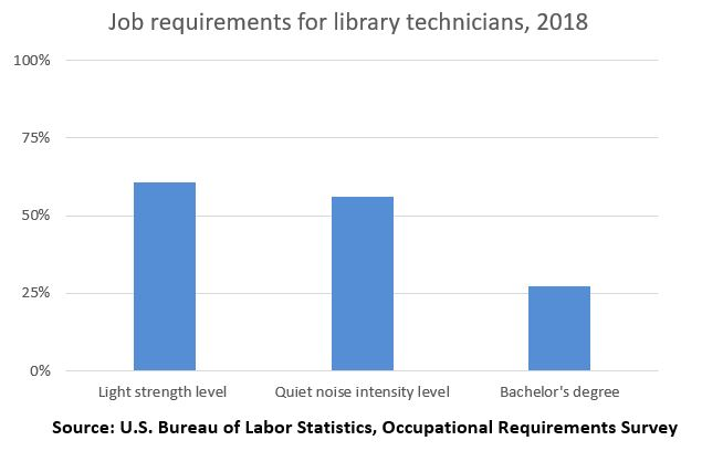 Job requirements for library technicians
