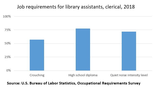 Job requirements for clerical library assistants