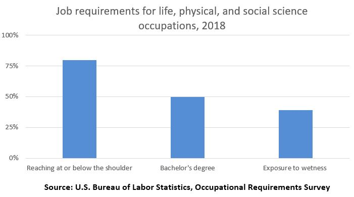 Job requirements for life, physical, and social science occupations