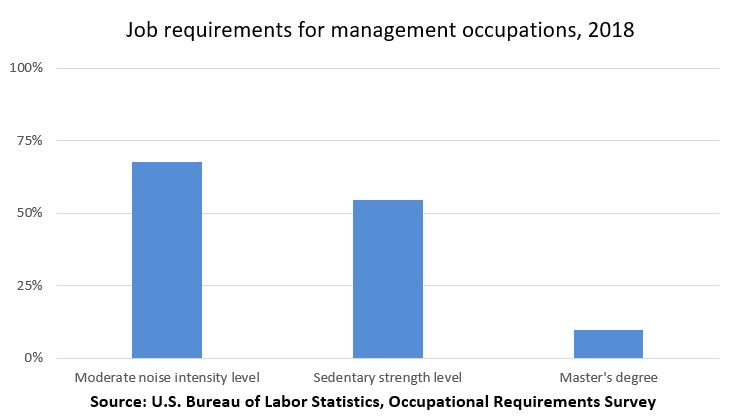 Job requirements for management occupations
