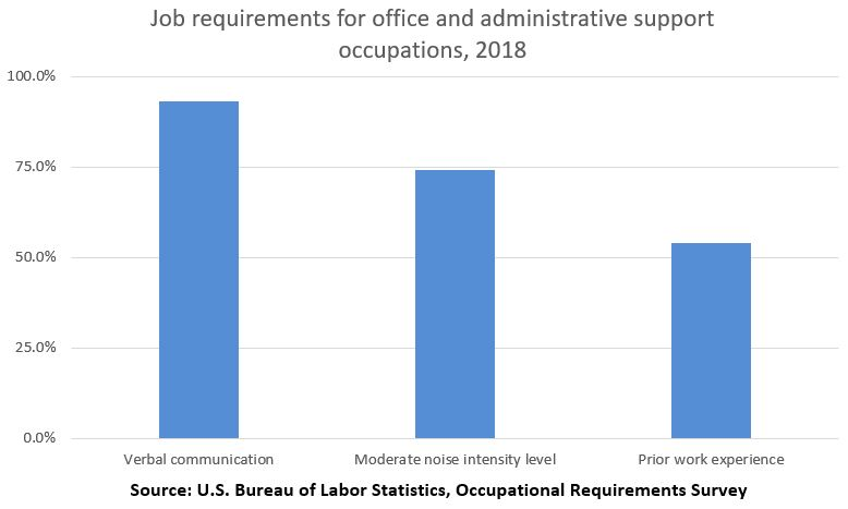 Job requirements for office and administrative support occupations