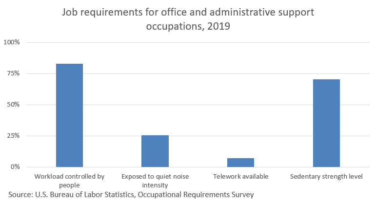 office-and-administrative-support