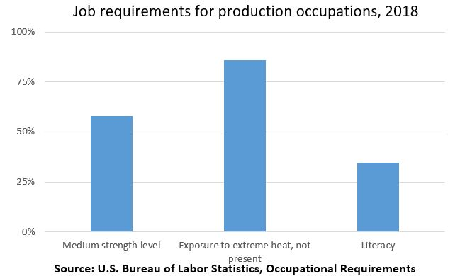 Job requirements for production occupations