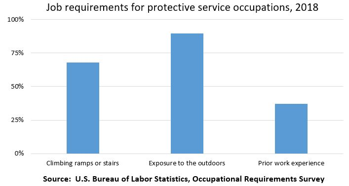 Job requirements for protective service occupations