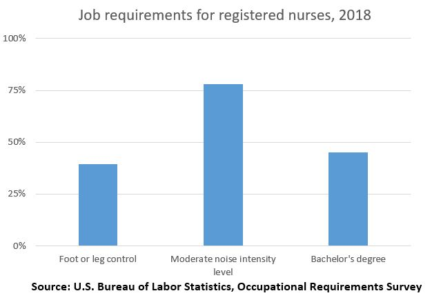 Job requirements for registered nurses