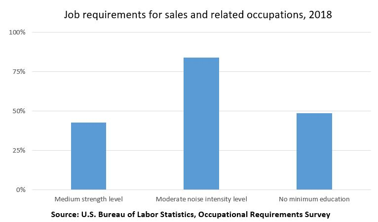 Job requirements for sales and related occupations