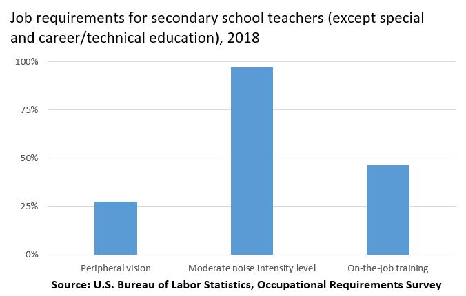 Job requirements for secondary school teachers (except special and career/technical education)