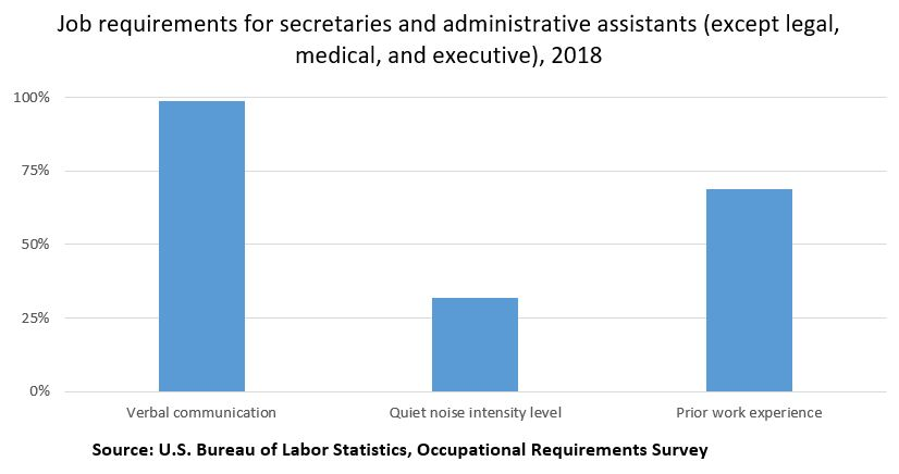 Job requirements for secretaries and administrative assistants (except legal, medical and executive)