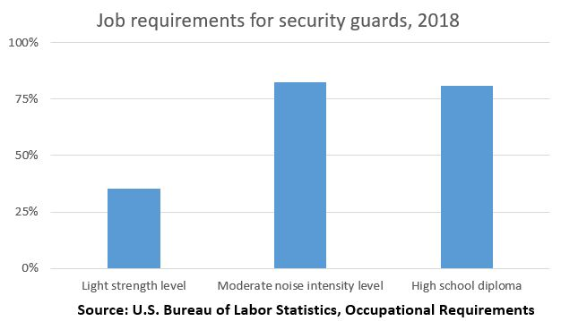 Job requirements for security guards