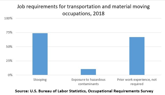 Job requirements for transportation and material moving occupations