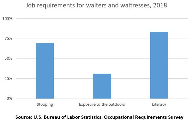 Job requirements for waiters and waitresses