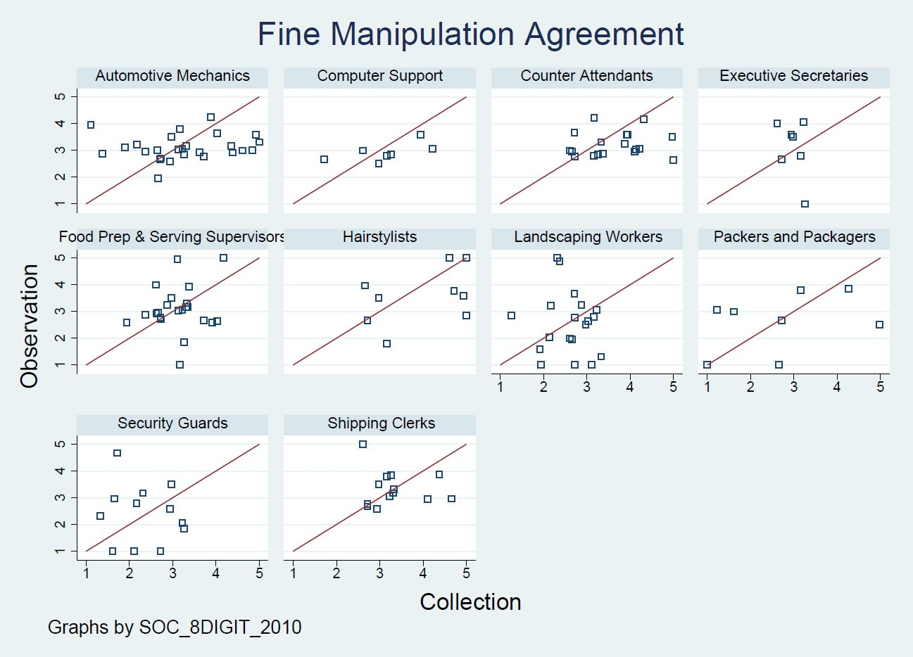 Figure 2: Scatterplots of Agreement for Fine Manipulation