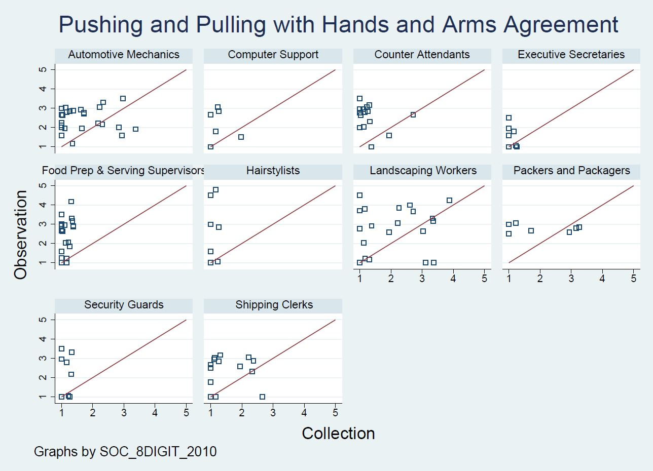 Figure 4: Scatterplots of Agreement for Pushing and Pulling with Hands and Arms