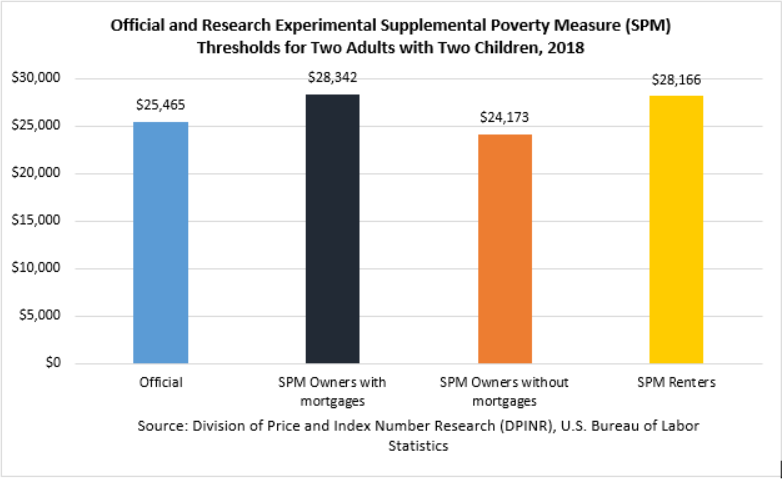 Official and BLS-DPINR Research Experimental Supplemental Poverty Measure (SPM) Thresholds for Two Adults with Two Children, 2018