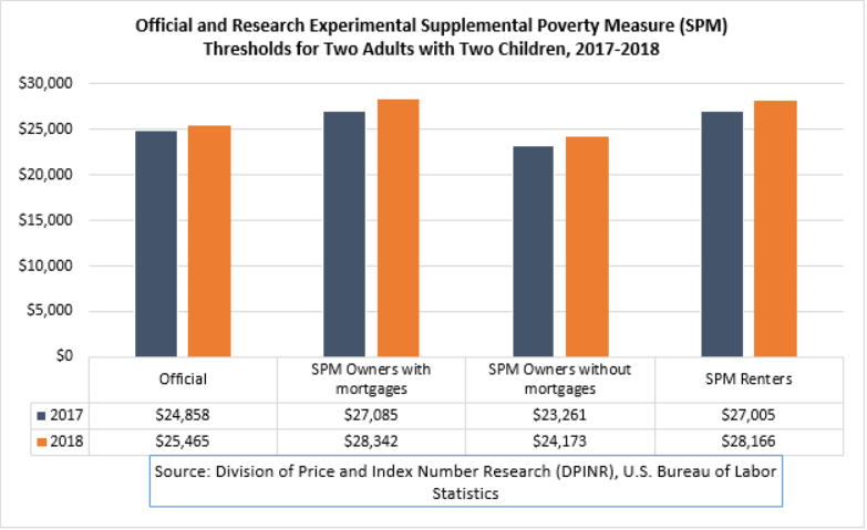 Official and BLS-DPINR Research Experimental Supplemental Poverty Measure (SPM) Thresholds for Two Adults with Two Children, 2018-2017