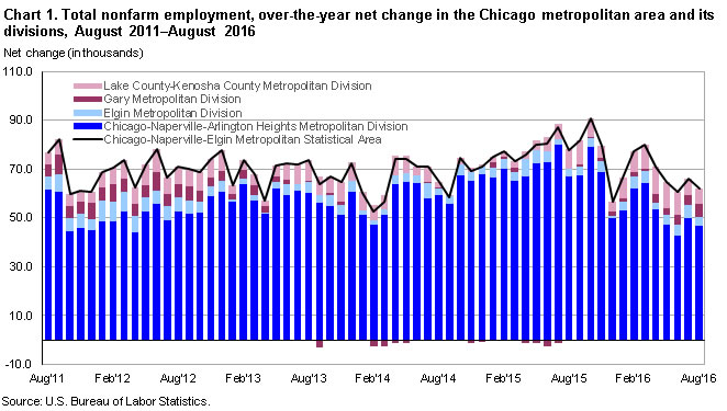 Chart 1. Total nonfarm employment, over-the-year net change in the Chicago metropolitan area and its divisions, August 2011–August 2016